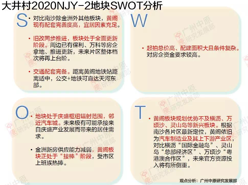 大井村2020NJY-2地块SWOT分析