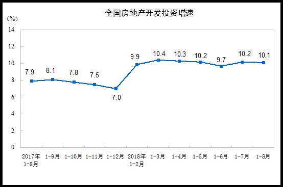 国家统计局:前8月全国房地产开发投资76519亿元
