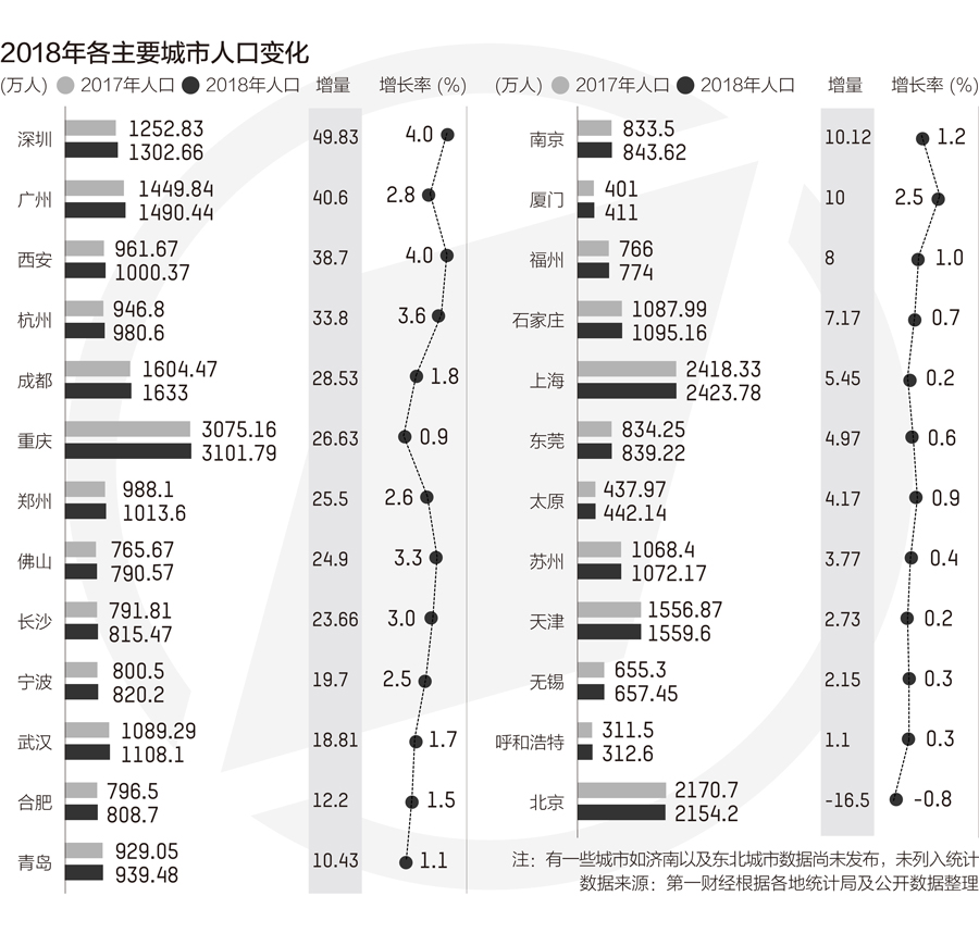 人口增长10强城市盘点:深圳广州杭州西安成大赢家