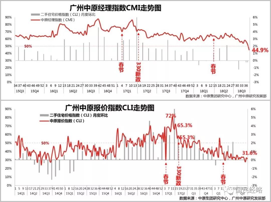 广州悄然放松落户:抢人才还是保房价?