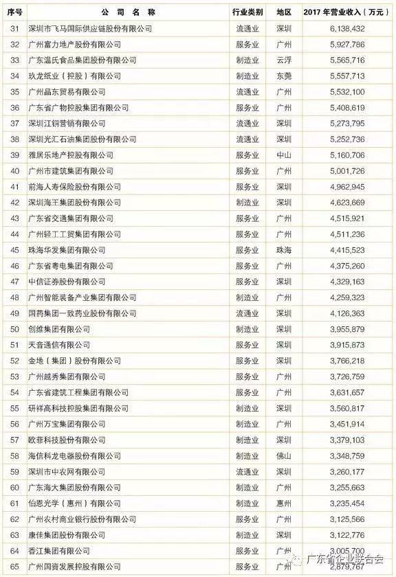 2018广东企业500强揭晓 康美药业位列第66位
