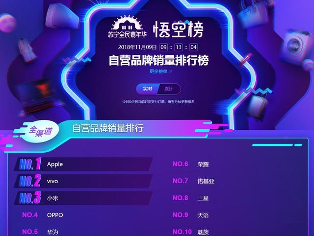 苏宁手机双十一悟空榜:vivoZ3销量超过iPhone XS