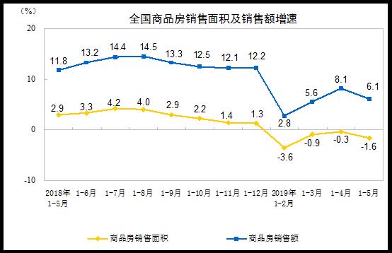 5月70城房价稳中略涨,前5月全国商品房少卖了5500亿