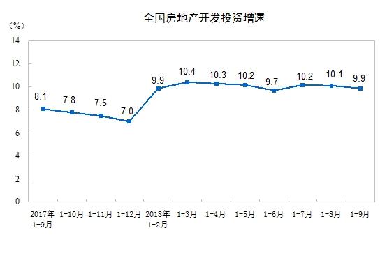 房屋新开工面积仍加速增长 机构预计最晚4个月后回落