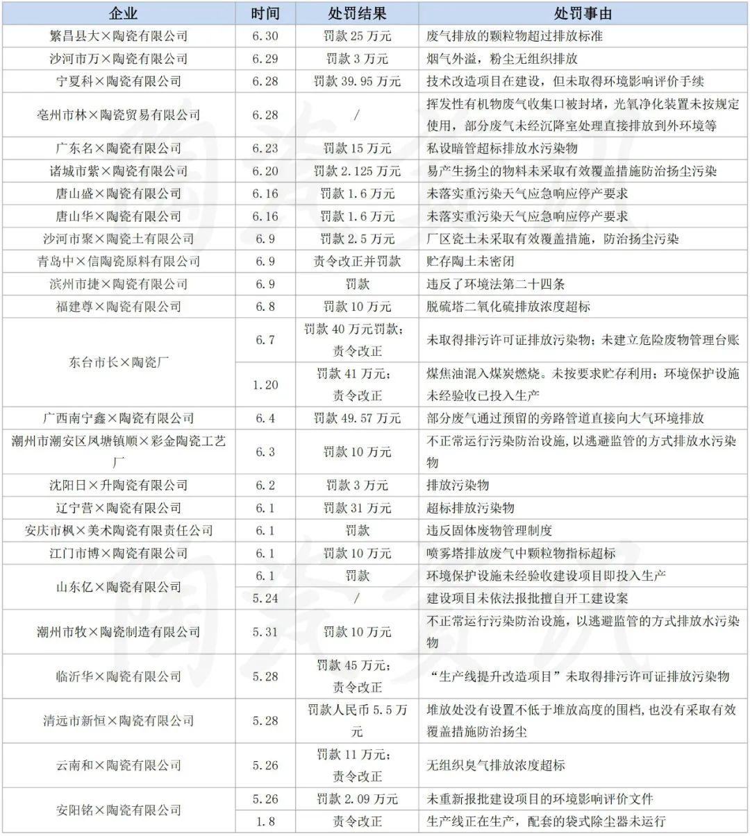 上半年125家陶企因环保被罚超1300万元
