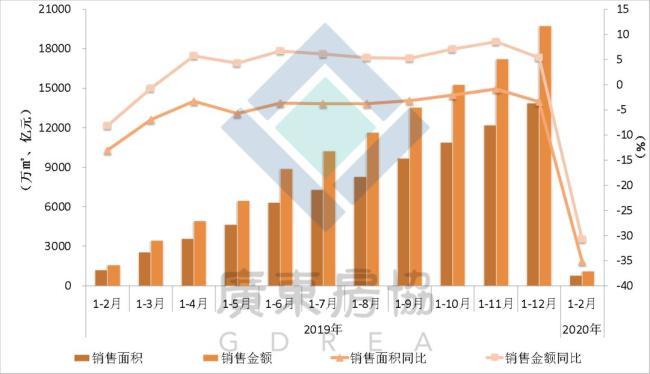 图1:广东商品房销售面积/销售额走势