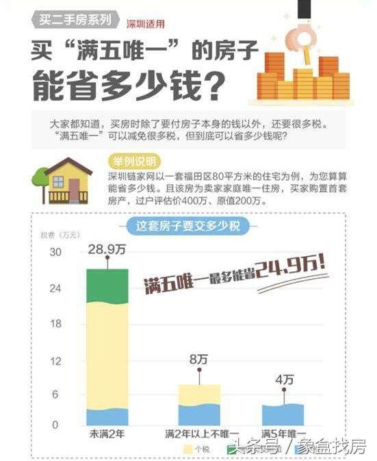 房子不满两年交多少税?个税为差额×20%、增值税很昂贵