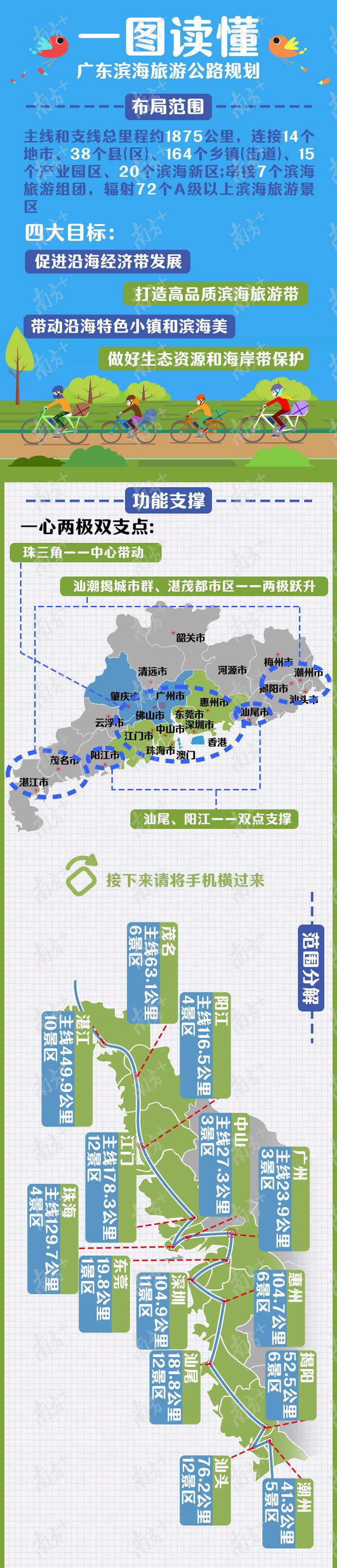 正式定了!1875公里全球最长滨海旅游公路广东后年全面开建