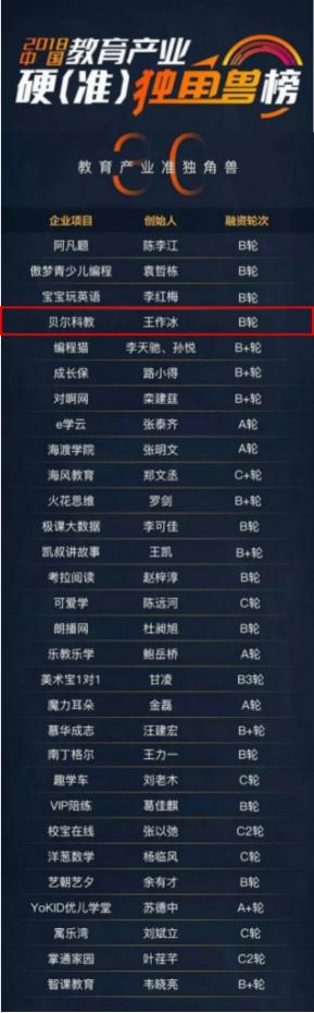 贝尔科教集团入选2018中国教育产业独角兽榜TOP50