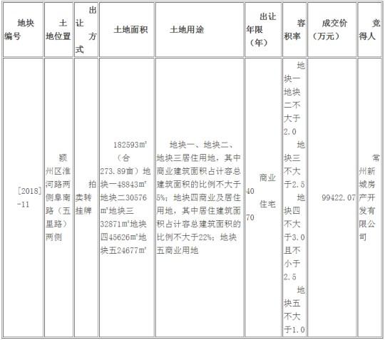 363万元/亩!常州新城房产开发有限公司竞得淮河路商住用地!