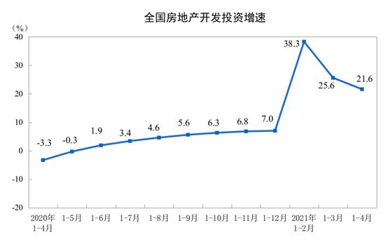 前4月全国房地产开发投资40240亿元 同比增长21.6%