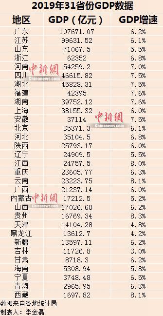 2019年gdp海口_最新2019年海南省各地市GDP排名,海口一骑绝尘!