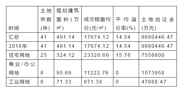 北京土地市场揽金47.9亿 中海29亿落子北京朝阳