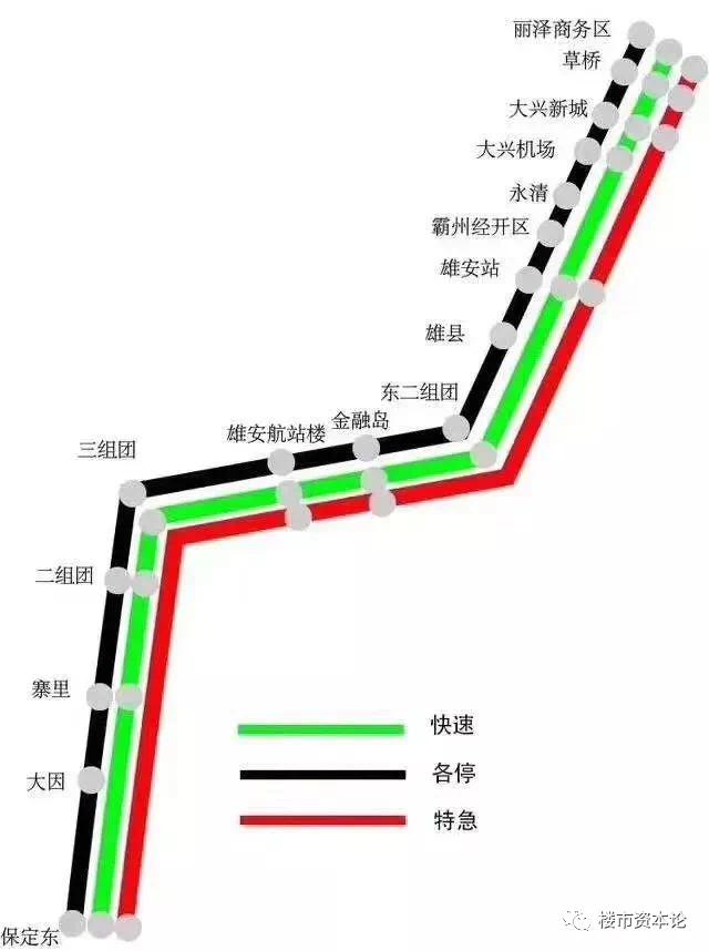 5天500亿!保定-雄安三线共生,东部新城板块突围