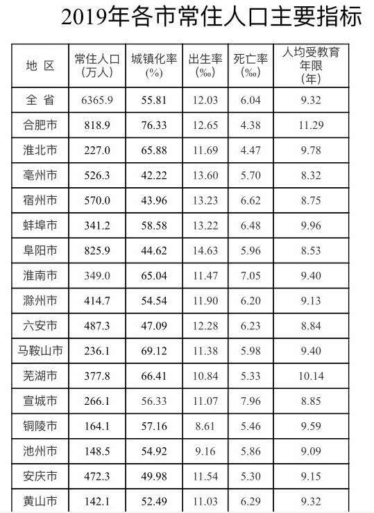 合肥各县区常住人口公布!这个区最多!