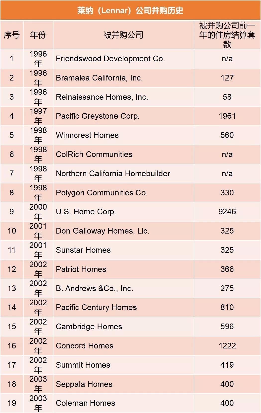 次貸危機后,美國4大房企有的完蛋了,有的卻逆襲了!為啥?