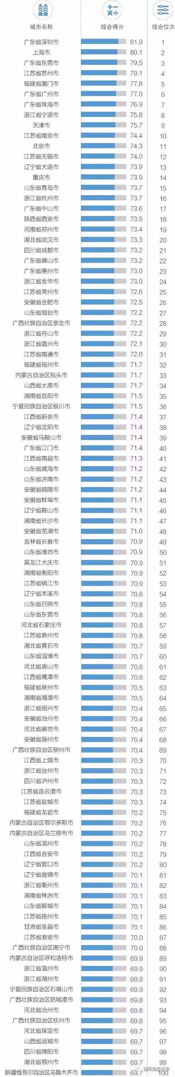 """第52位!衡阳再次跻身""""中国外贸百强城市"""""""