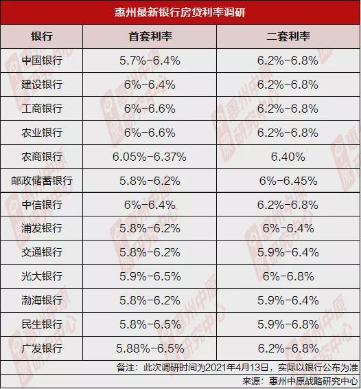 惠州房贷利率调研