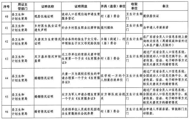 迁户口不用到村委会开同意证明!惠东取消51项证明事项