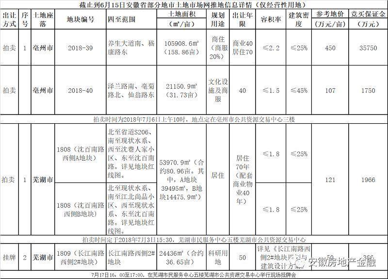 截止到6月15日皖部分地市土地出让详情(内涵芜湖供地计划)