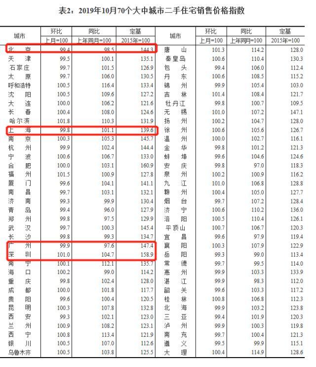 10月全国70城房价出炉!广州房价环比微降0.1%