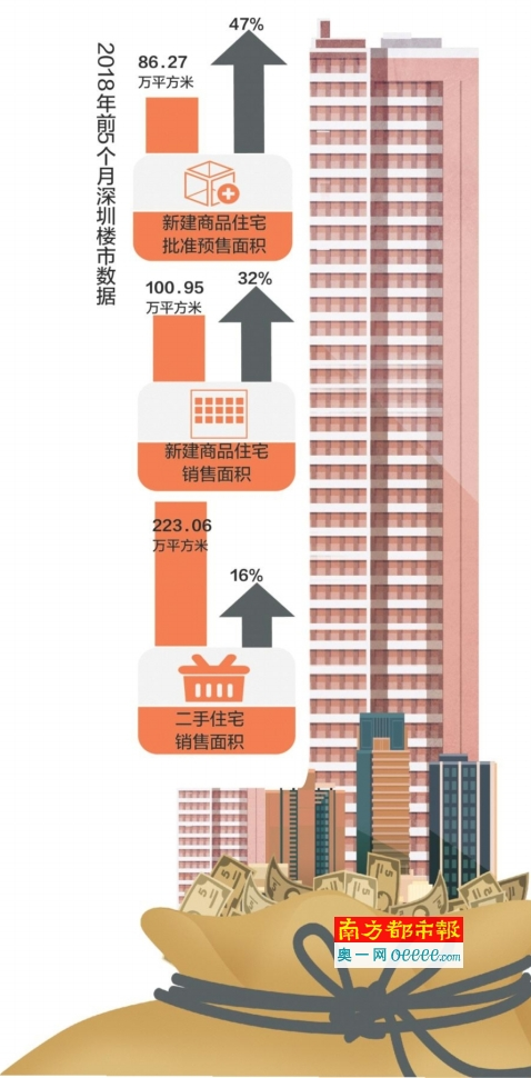 前5个月楼市供需两旺 哪些因素影响后市预期