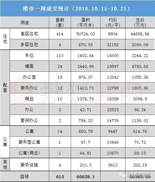 第138期:上周住宅成交量下降 高层均价环比增2.48%