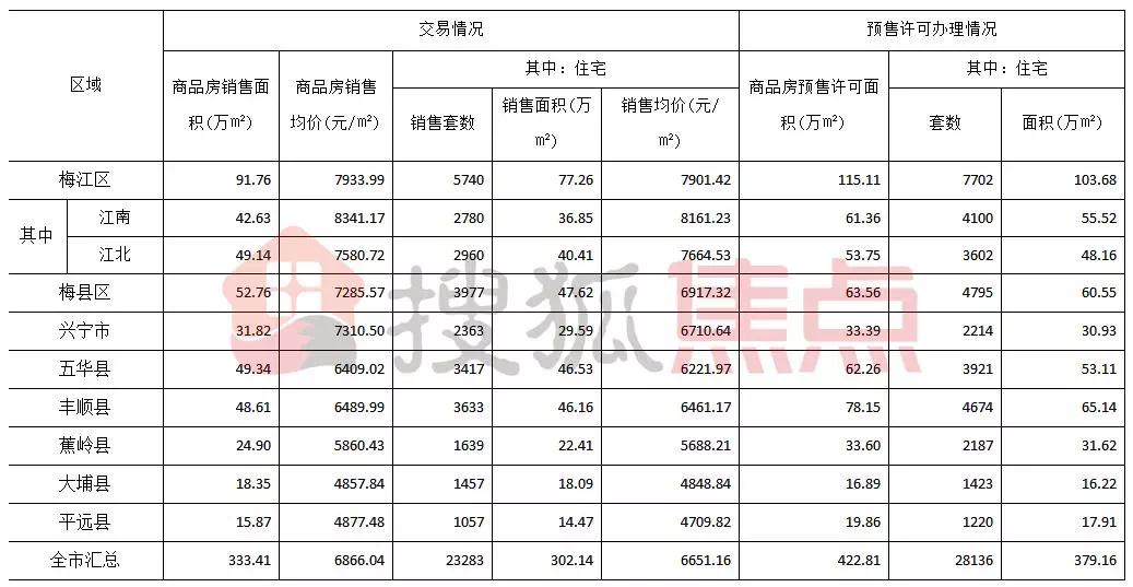 梅州9月楼市报告:梅州城区成交面积环比下降超15个点!