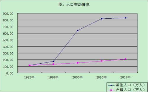 东莞常住人口为834万,仅211万是户籍人口