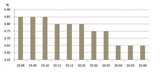上半年LPR降息两次专家称下半年还有下调空间