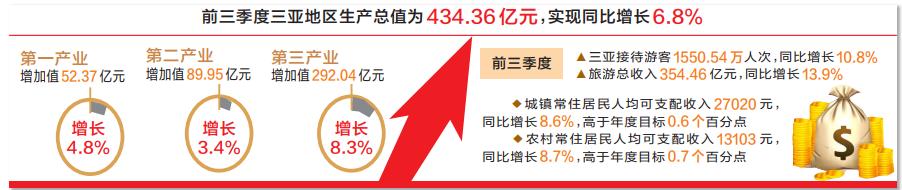 前三季度 三亚房屋销售面积194.83万平方米