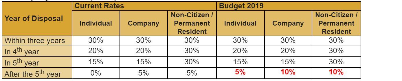 马来西亚2019年预算,对首次购房者和经济适用房市场有利吗?