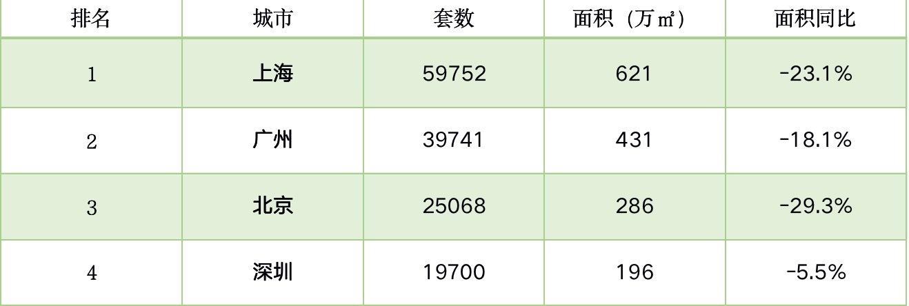 7月楼市盘点|7月79城房价同比上涨5城月内7次调控