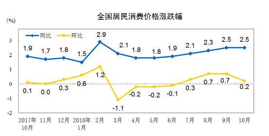2018年10月份CPI同比上涨2.5% 环比涨幅回落|附解