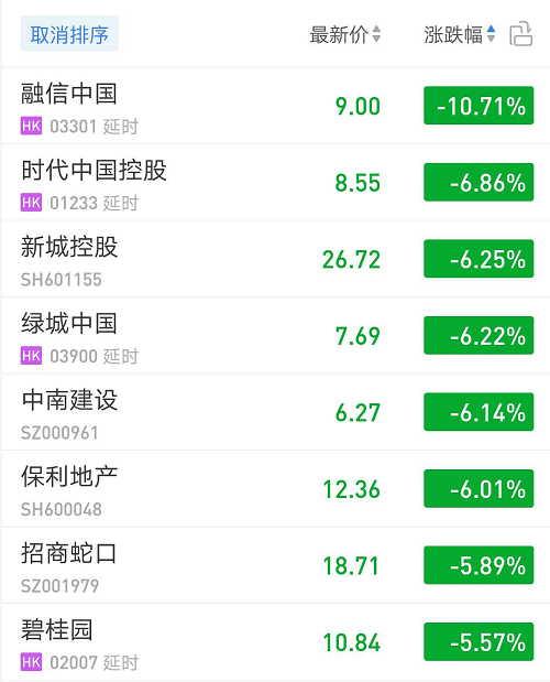 """90余家地产股全线""""飘绿"""" 取消预售消息再度释放地产利空信号"""