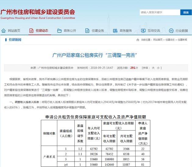广州调整住房保障标准:公租房收入线上调 住房租赁补贴提高