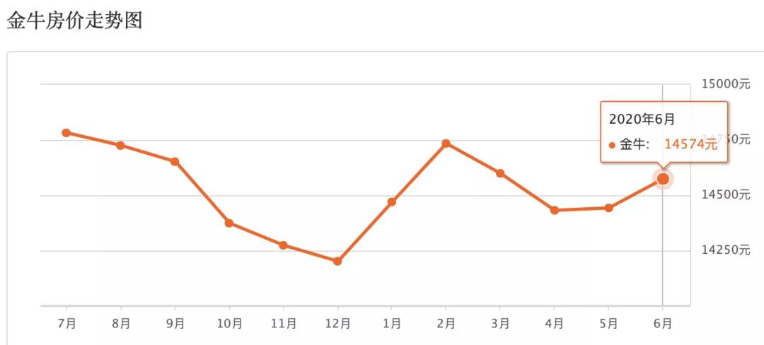 超全!成都22区县(市)最新房价表出炉,来看你家是涨是跌