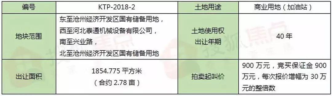 沧州市开发区两宗土地拍卖时间变更