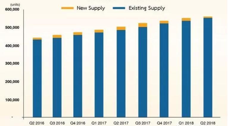 泰国房产供应减少一半,曼谷公寓市场依旧表现良好
