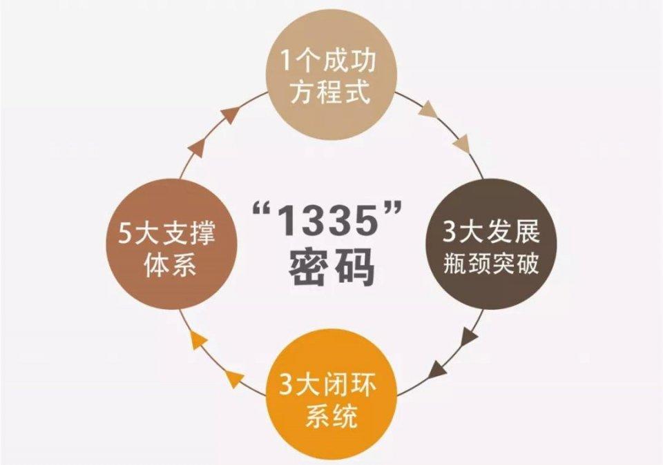 785亿元!中梁前7月销售业绩超去年全年