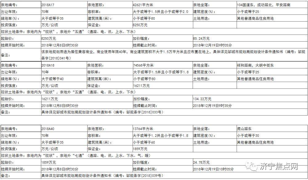 總起始價4.95億!鄒城、兗州共計掛牌出讓9宗國有土地
