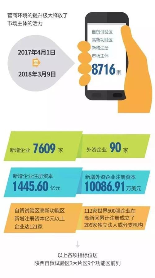 龙湖·双珑原著|西安高新功能区挂牌一周年,这些成绩你知道吗?
