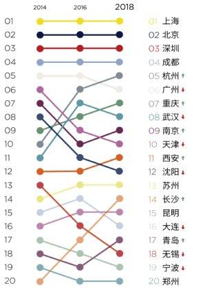 成都連續五年穩居中國零售第四城,西安及重慶排名上升