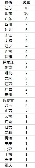 中国百万人口城市_中国县域人口图鉴:河南百万人口大县最多近百县市人口不足