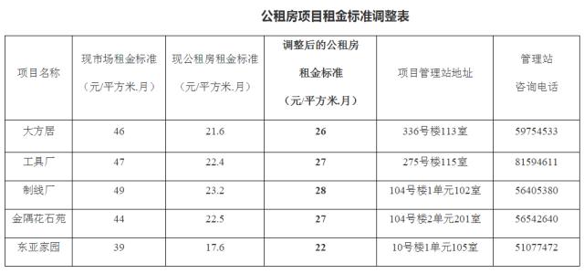 通州公租房租金拟每年调整 5个项目7月上调