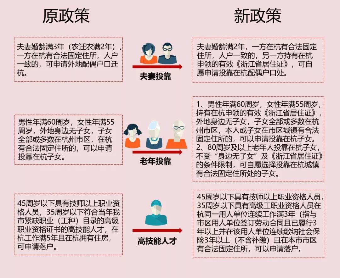 杭州新版落戶政策,夫妻、父母等如何投靠?操作細則來了
