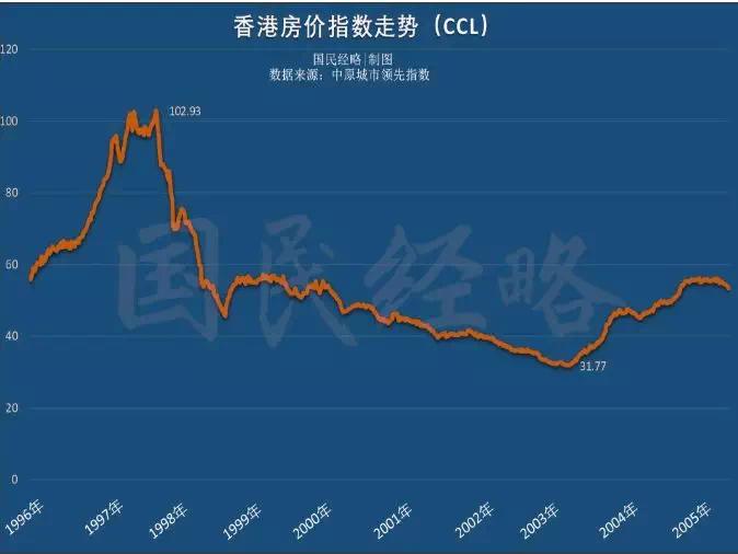 回顧百年歷史,揭秘香港高房價的根源