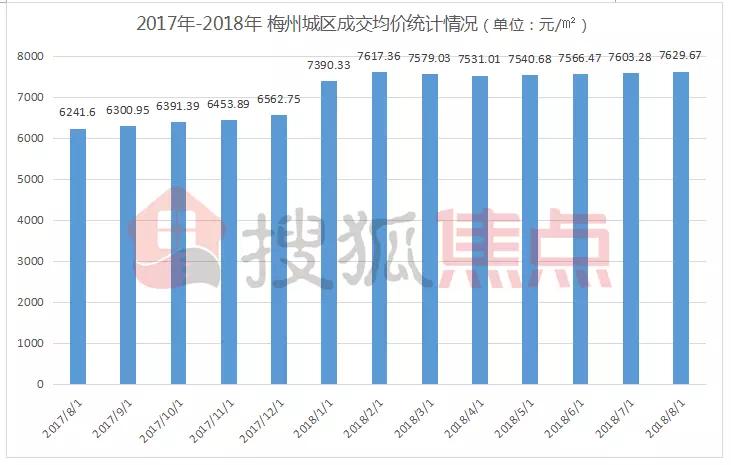 """8月梅城樓市""""冷靜""""不少,梅州城區成交面積環比下降4.4%"""
