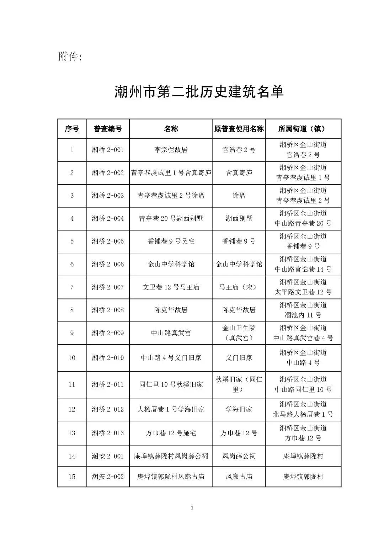 潮州市人民政府关于公布潮州市第二批历史建筑名单的通知