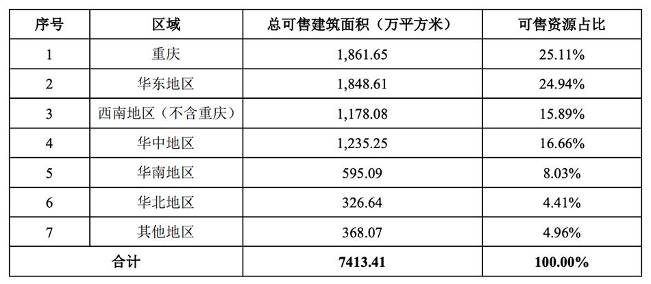 金科股份:上半年销售额868亿元,融资成本最高12%